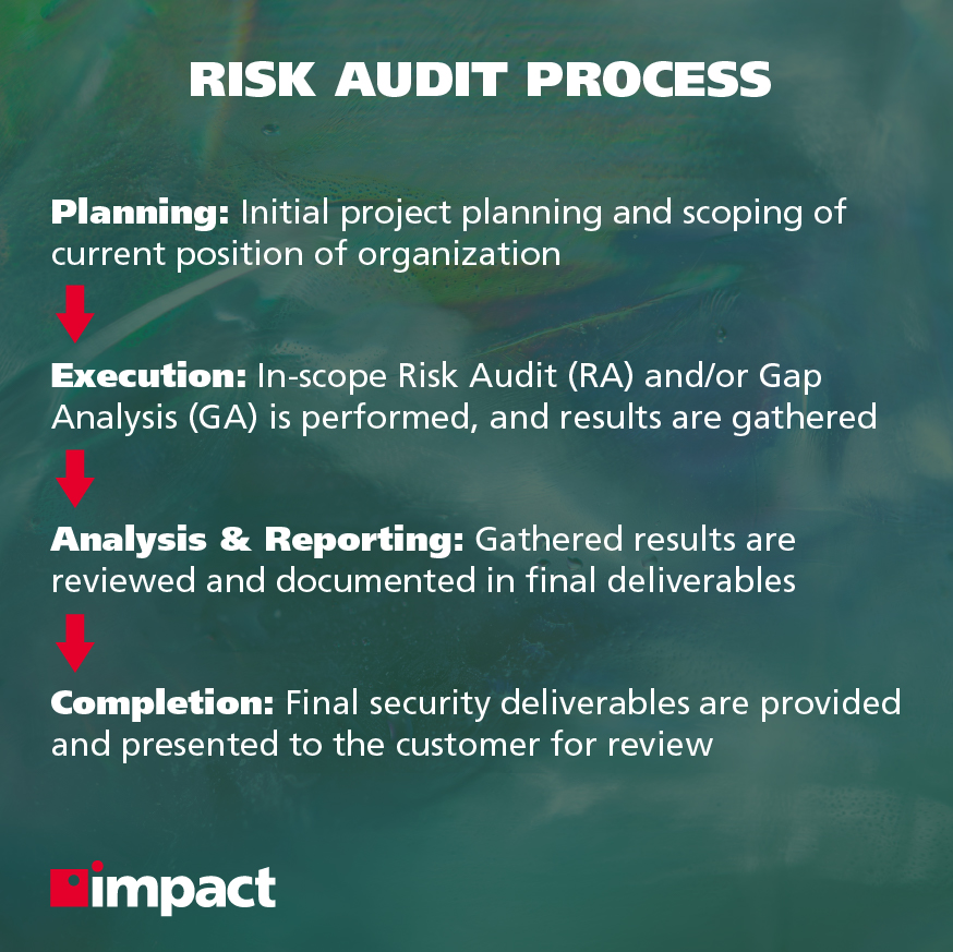 What Happens During a Cybersecurity Risk Audit?