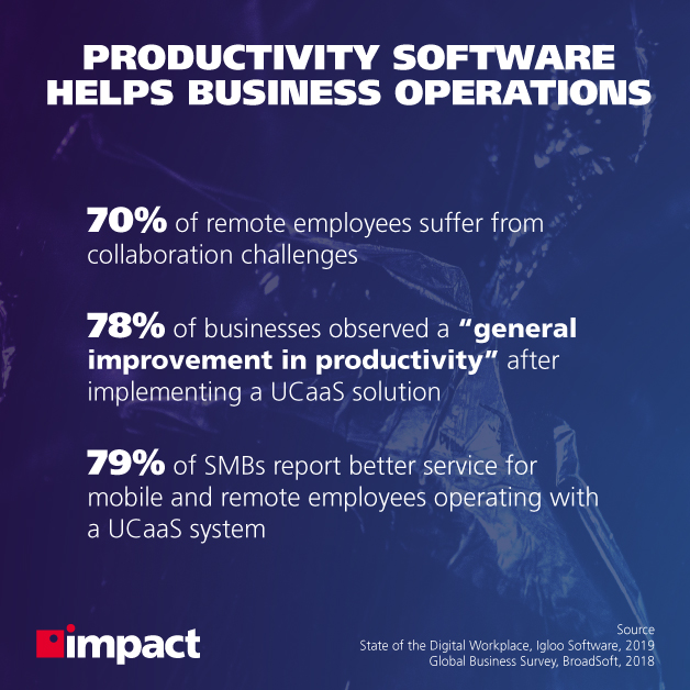 Why Do Companies Use Online Collaborative Productivity Software?