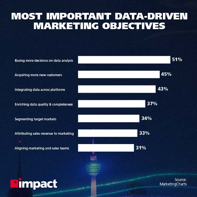 Most important data-driven marketing objectives | Big data analytics examples