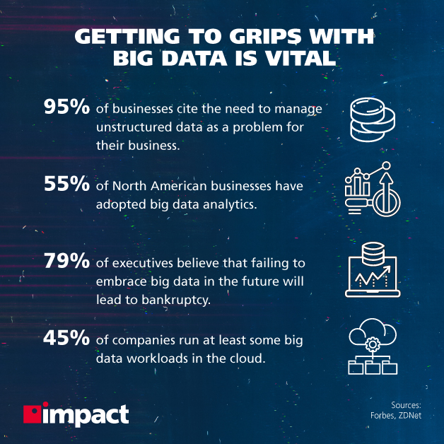 The State of Data Analytics Adoption and What It Means