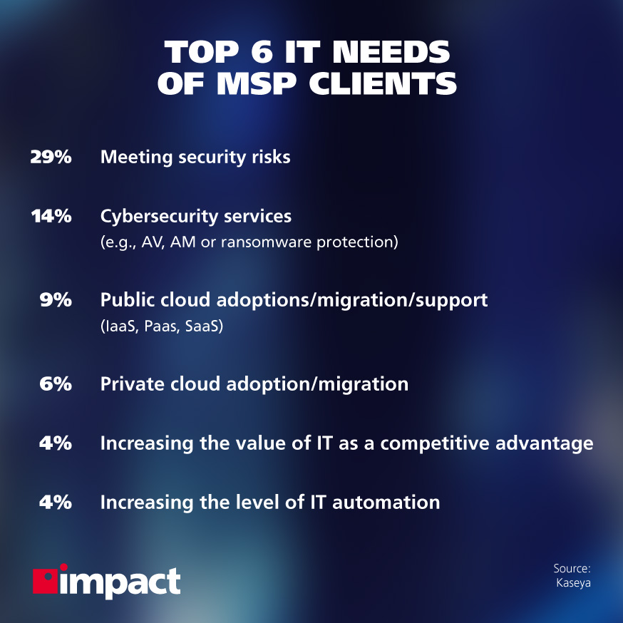 Managed Services Market and Where It's Heading