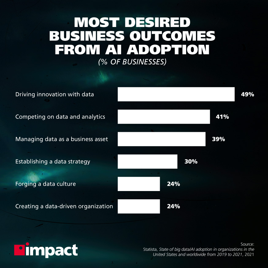 The State of AI Adoption in 2021