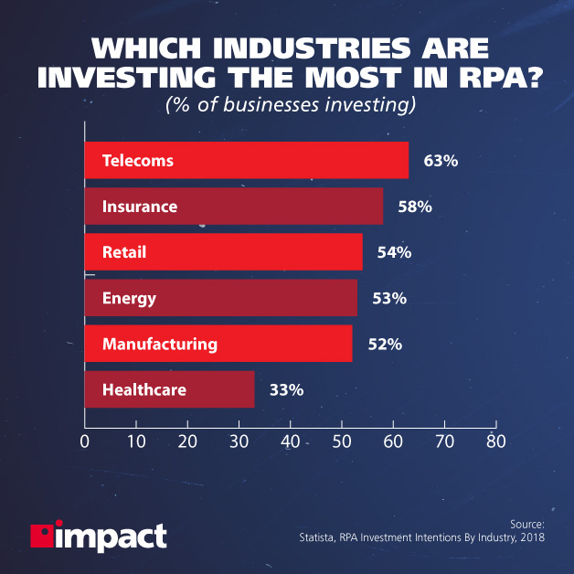 Which industries are investing the most in RPA? | Use cases of RPA in business