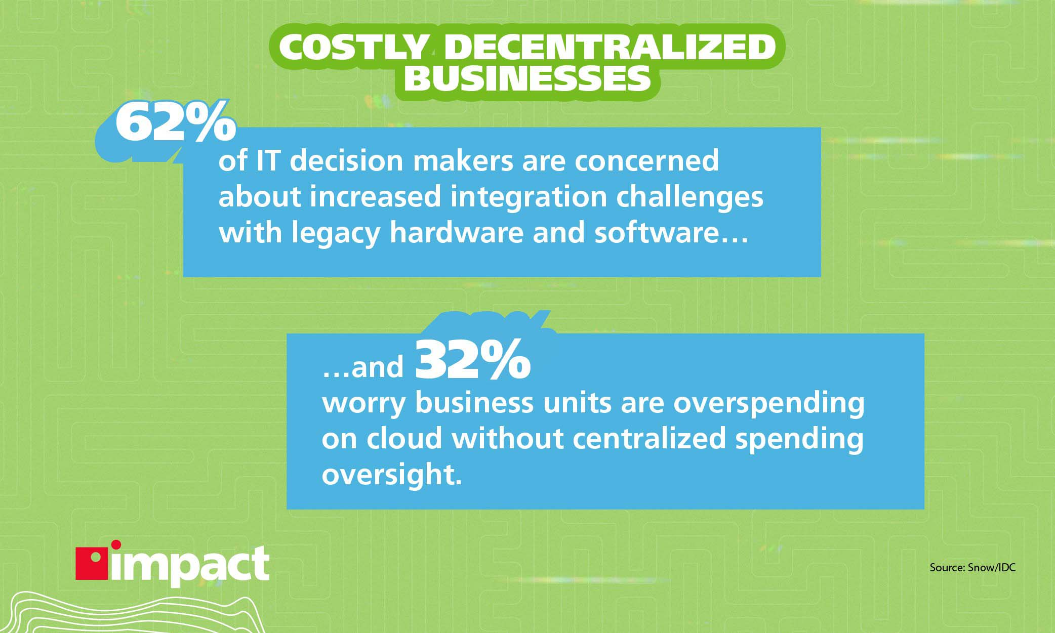 Statistics on the cost of decentralized business.