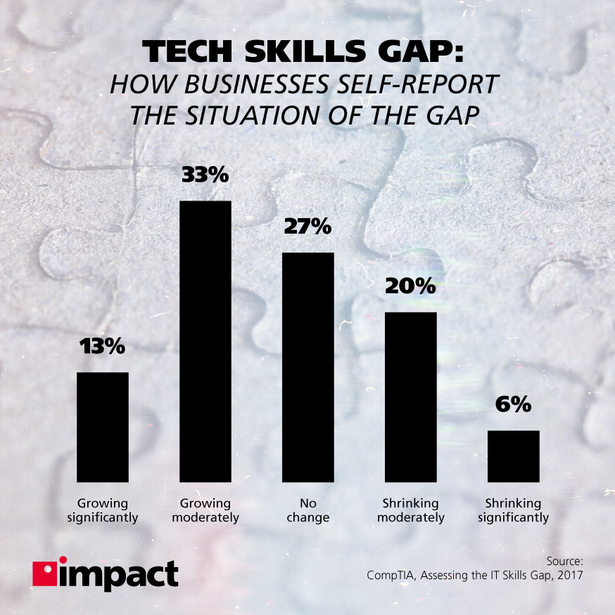 Tech skills gap as reported by businesses | How the Tech Skills Shortage Affects Your Business