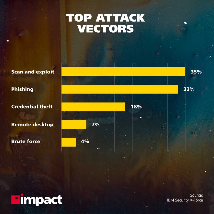 Top cybersecurity attack vectors | What is the purpose of security awareness training?