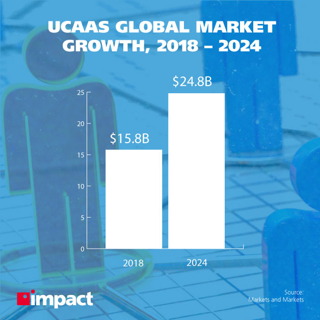 Stick figure people standing adjacent to one another | what is unified communications as a service ucaas | UCaaS Global Market
