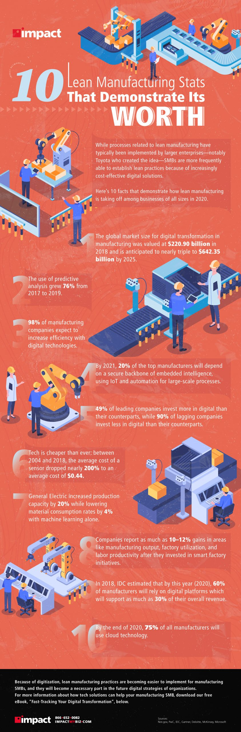infographic of 10 lean manufacturing stats
