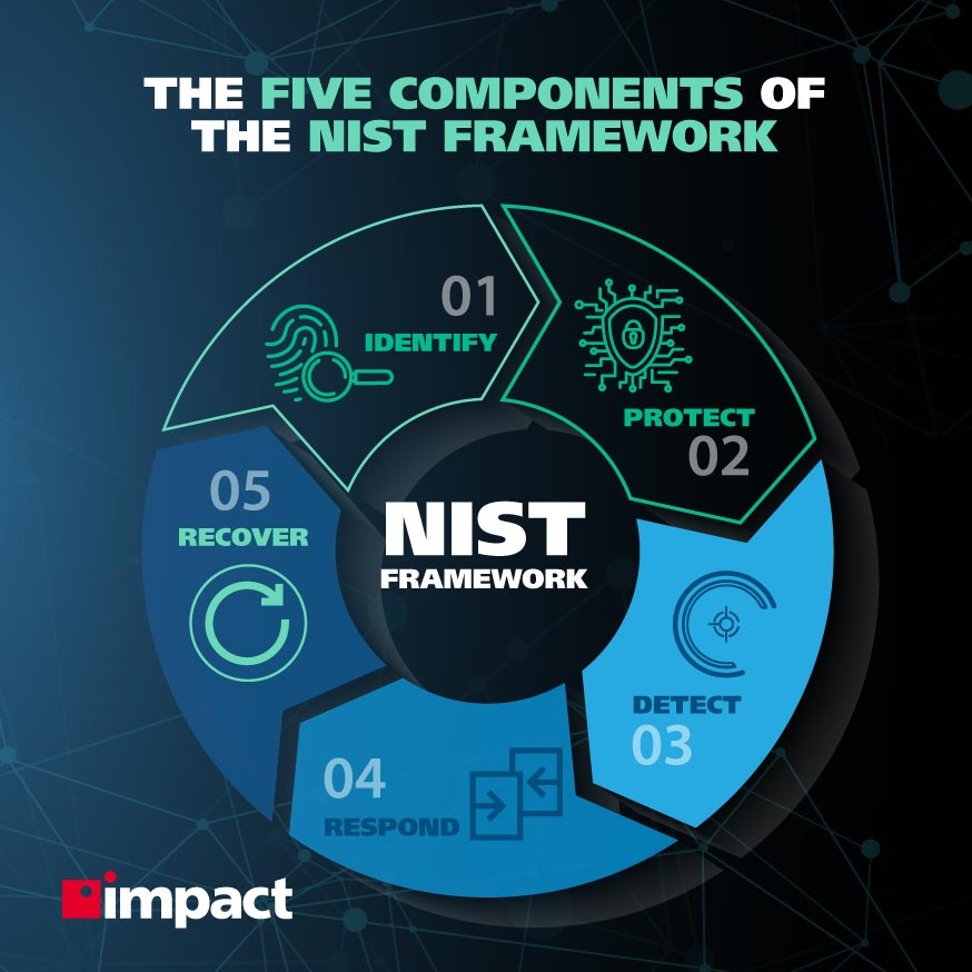 The five components of the NIST framework   What Are NIST Security Standards?
