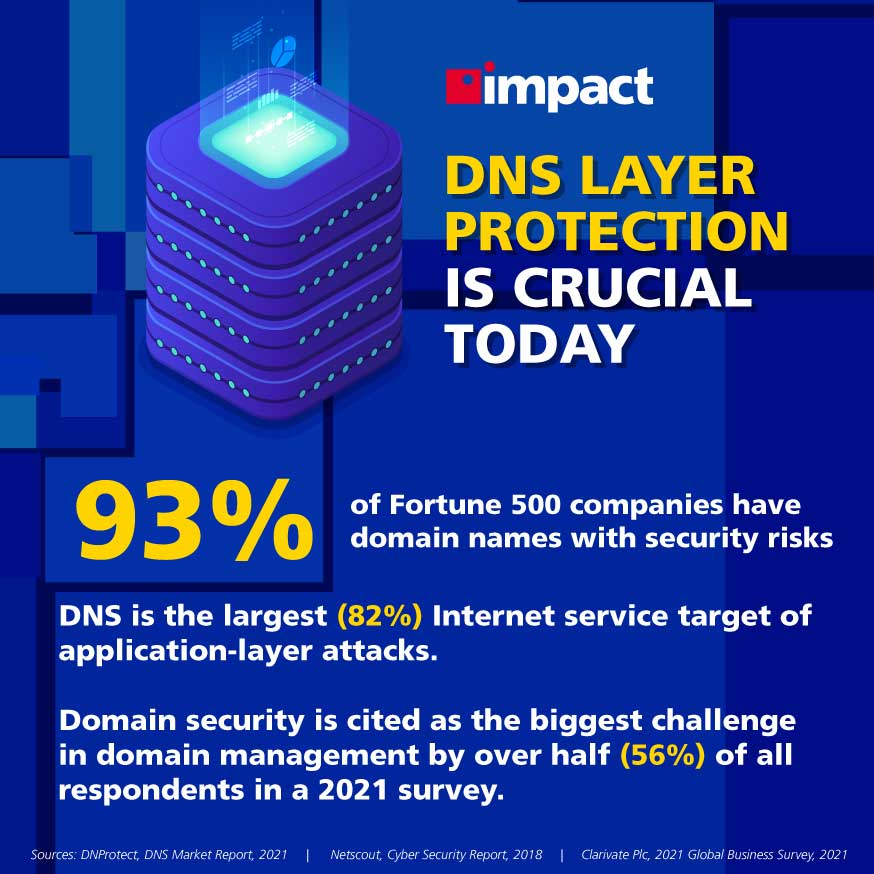 DNS attack stats | What Is DNS Layer Security?