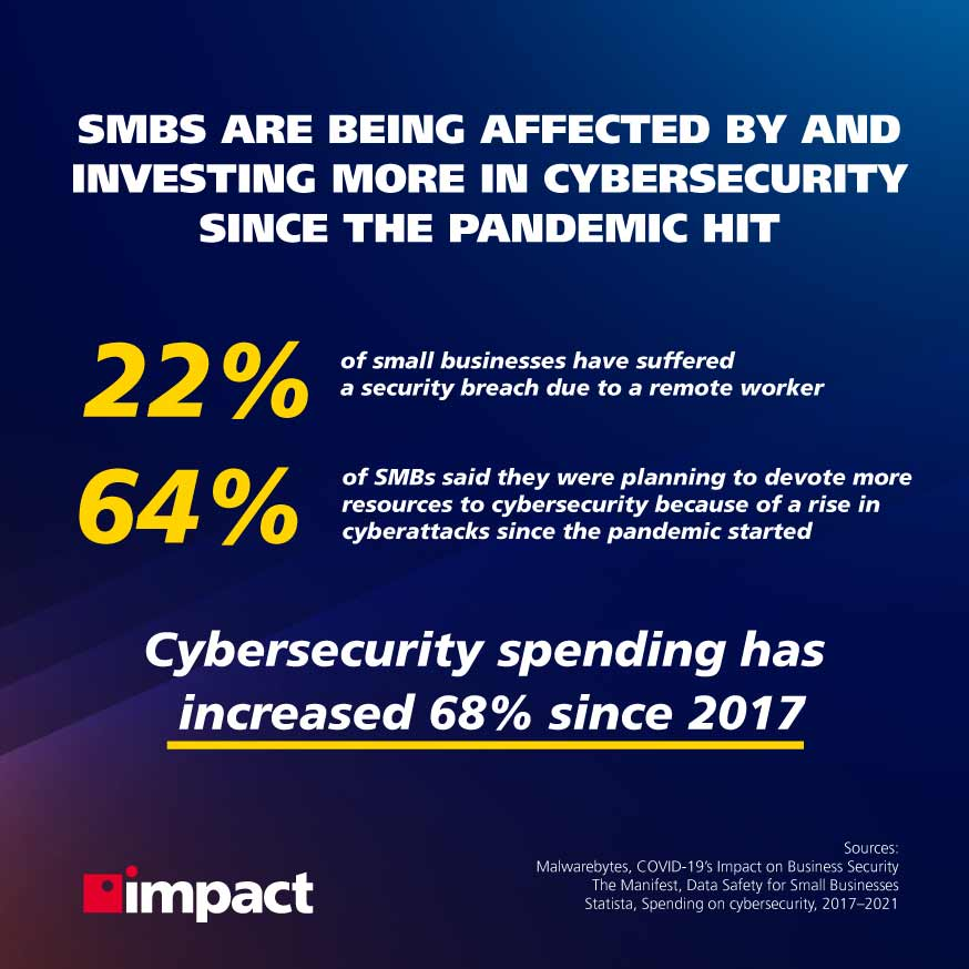Cybersecurity stats, network security | Do you need a network security audit?