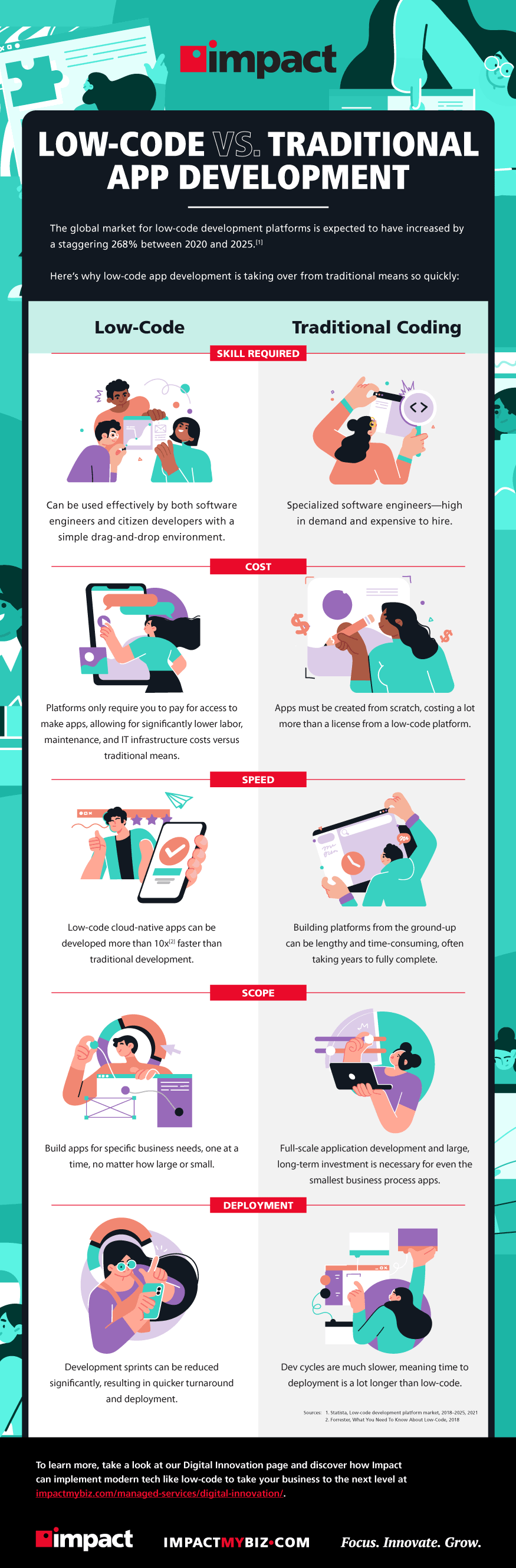 Vector image of woman looking at computer screen panels, abstract   Infographic: Low-Code vs. Traditional Development