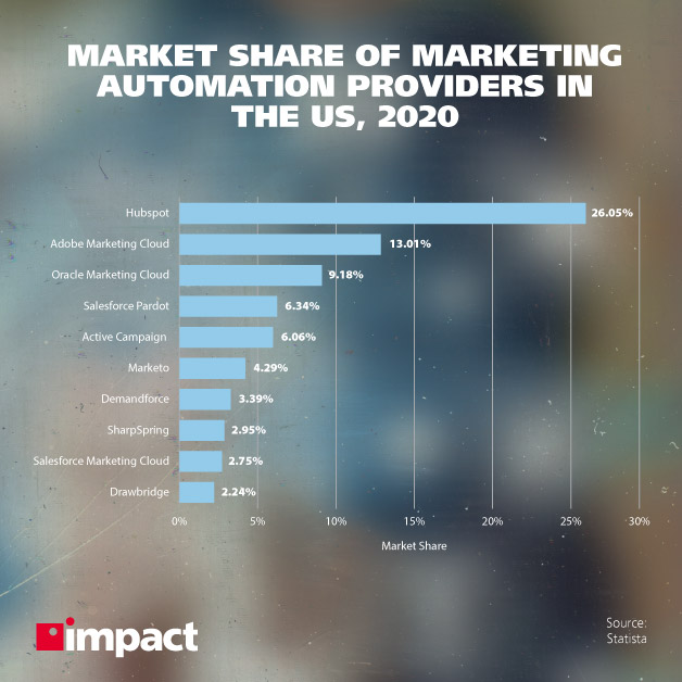 What Is MarTech and Why Is It Important to Your Business? | Market share of marketing automation providers in the US, 2020