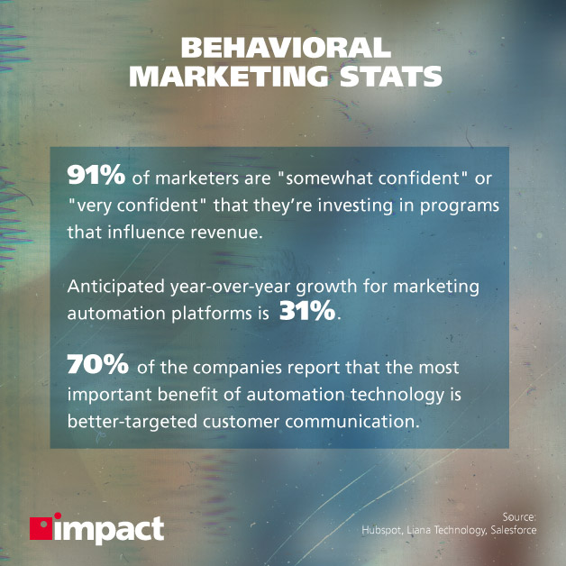 What Is MarTech and Why Is It Important to Your Business? | Behavioral marketing stats