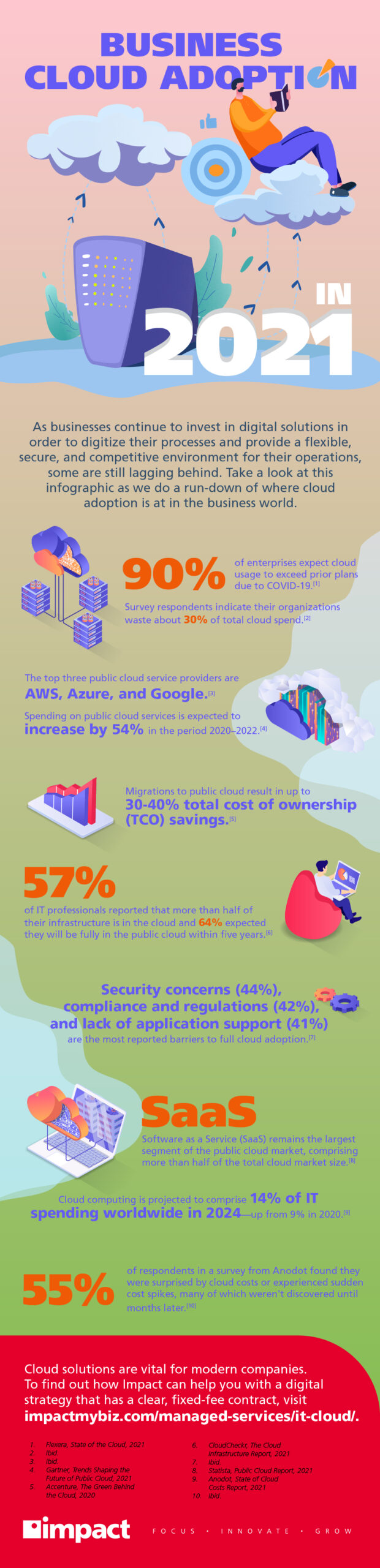 Small business cloud adoption stats in 2021