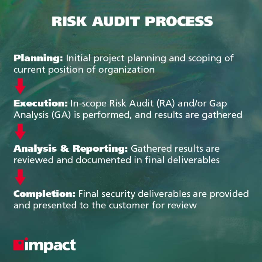 What Happens During a Cybersecurity Risk Audit? | cyber security managed services