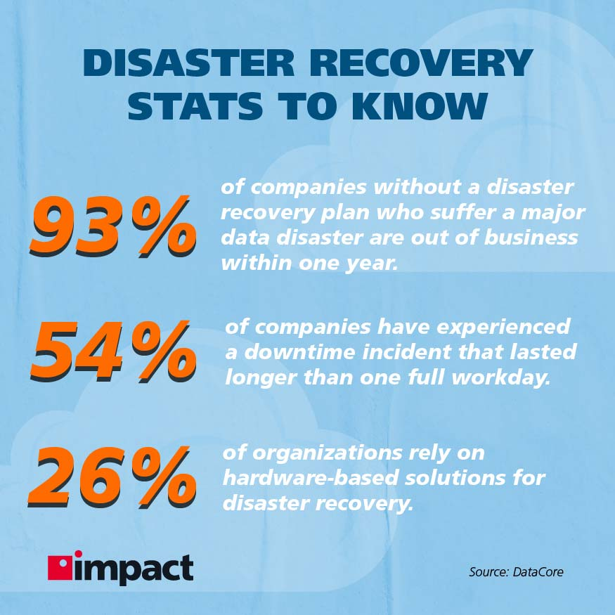 Disaster recovery stats   Cloud Based Disaster Recovery Explained