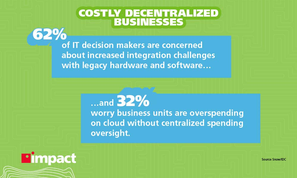 Costly decentralized business stats   Legacy Systems In Digital Transformation: Risks and Challenges