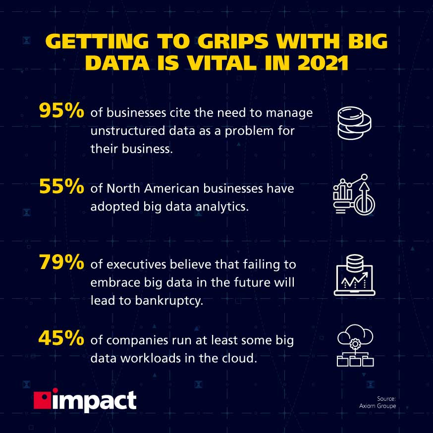 Getting to grips with big data is vital in 2021, big data stats | What is the difference between big data and business intelligence