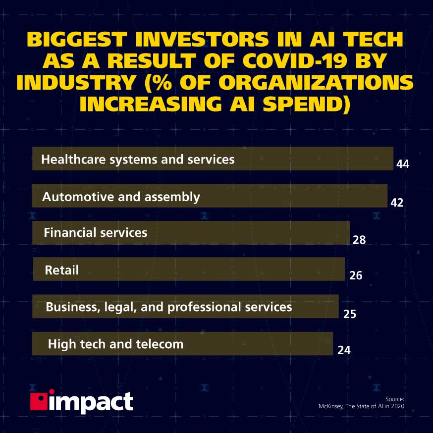 Biggest investors in AI tech as a result of COVID-19 by industry (% of organizations increasing AI spend) | What is the difference between big data and business intelligence