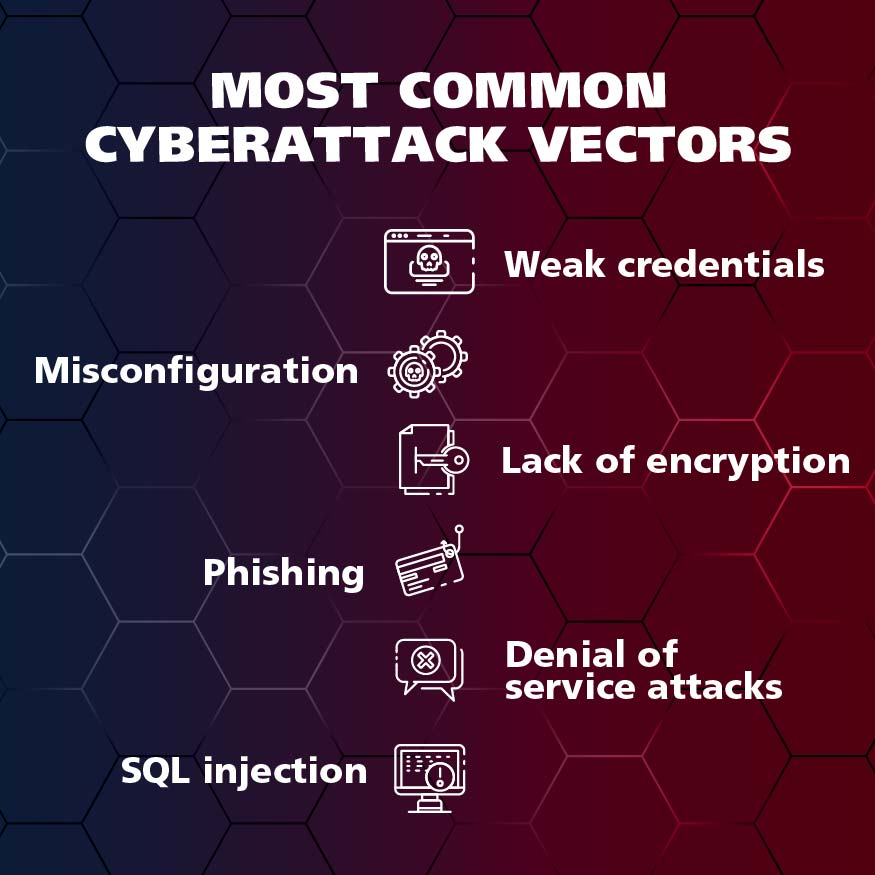 Most common cyberattack vectors   The Biggest Data Breaches of 2021   Impact Networking