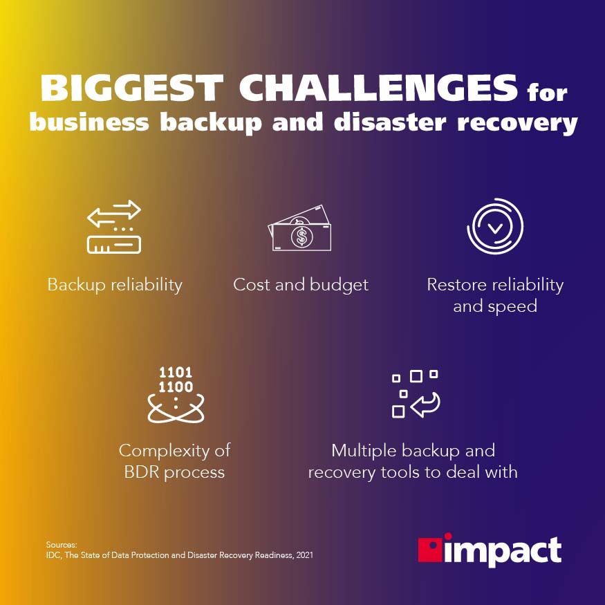 Biggest challenges for business backup and disaster recovery   30 Disaster Recovery Stats You Should Know