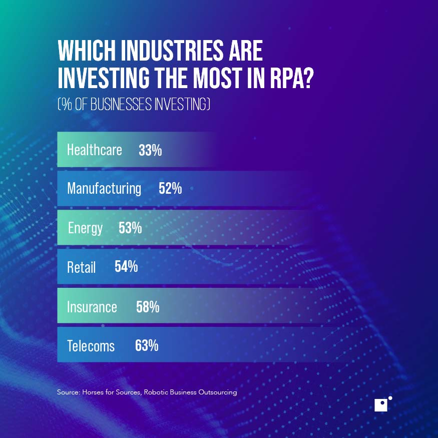 Which industries invest the most in RPA?   Amazon RPA Fulfillment Demo
